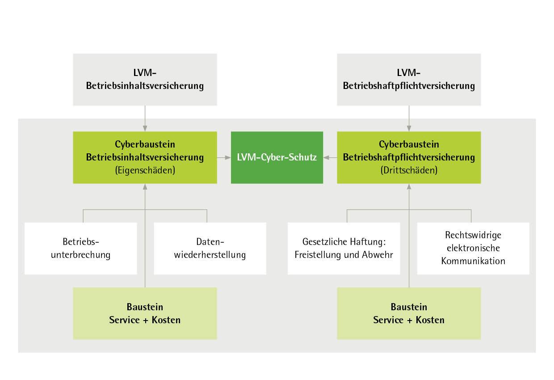 Hier finden Sie einen Überblick über das LVM Baukastensystem zum Thema Cyber Versicherung.
