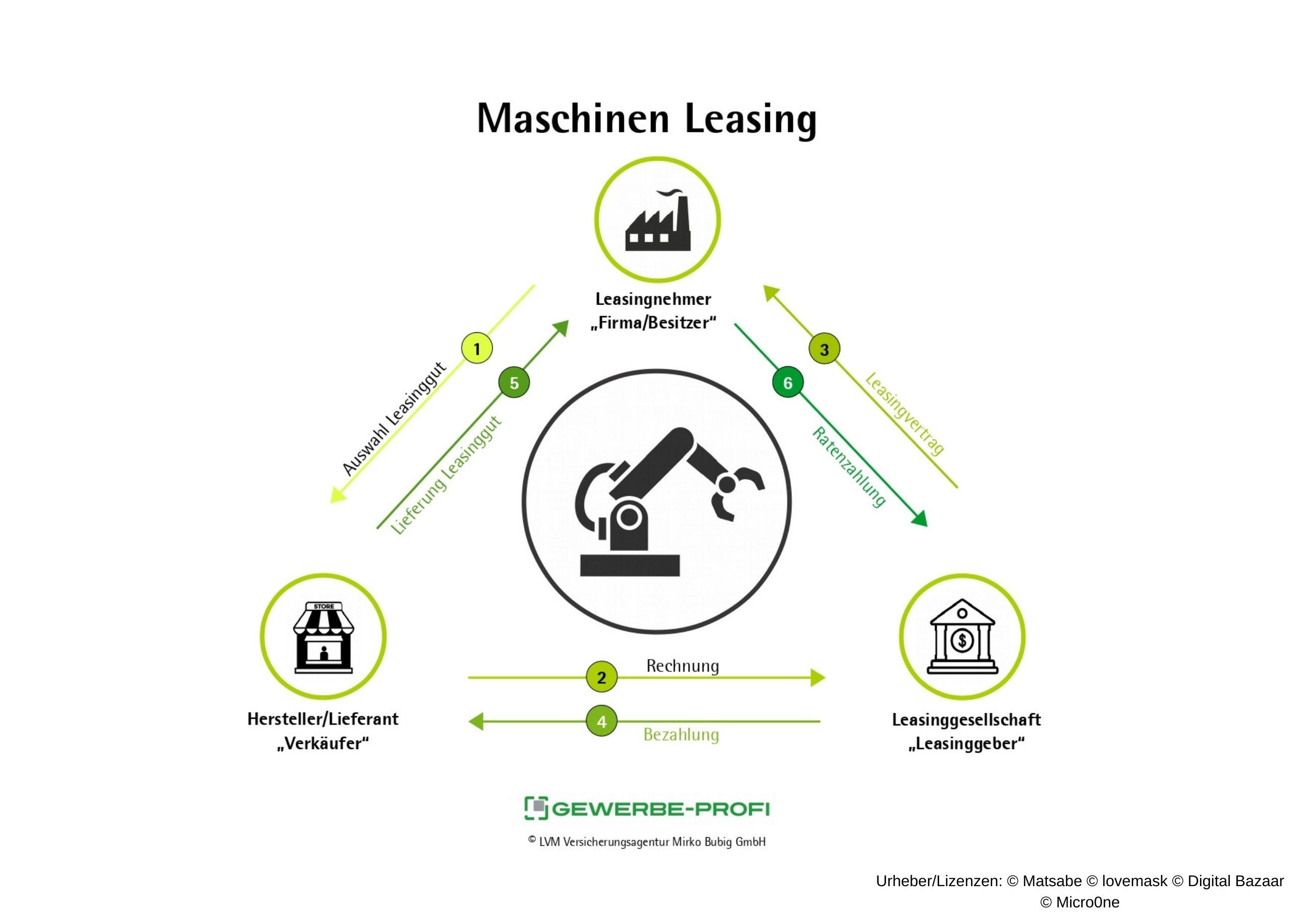 Maschinen Leasing - So funktioniert es