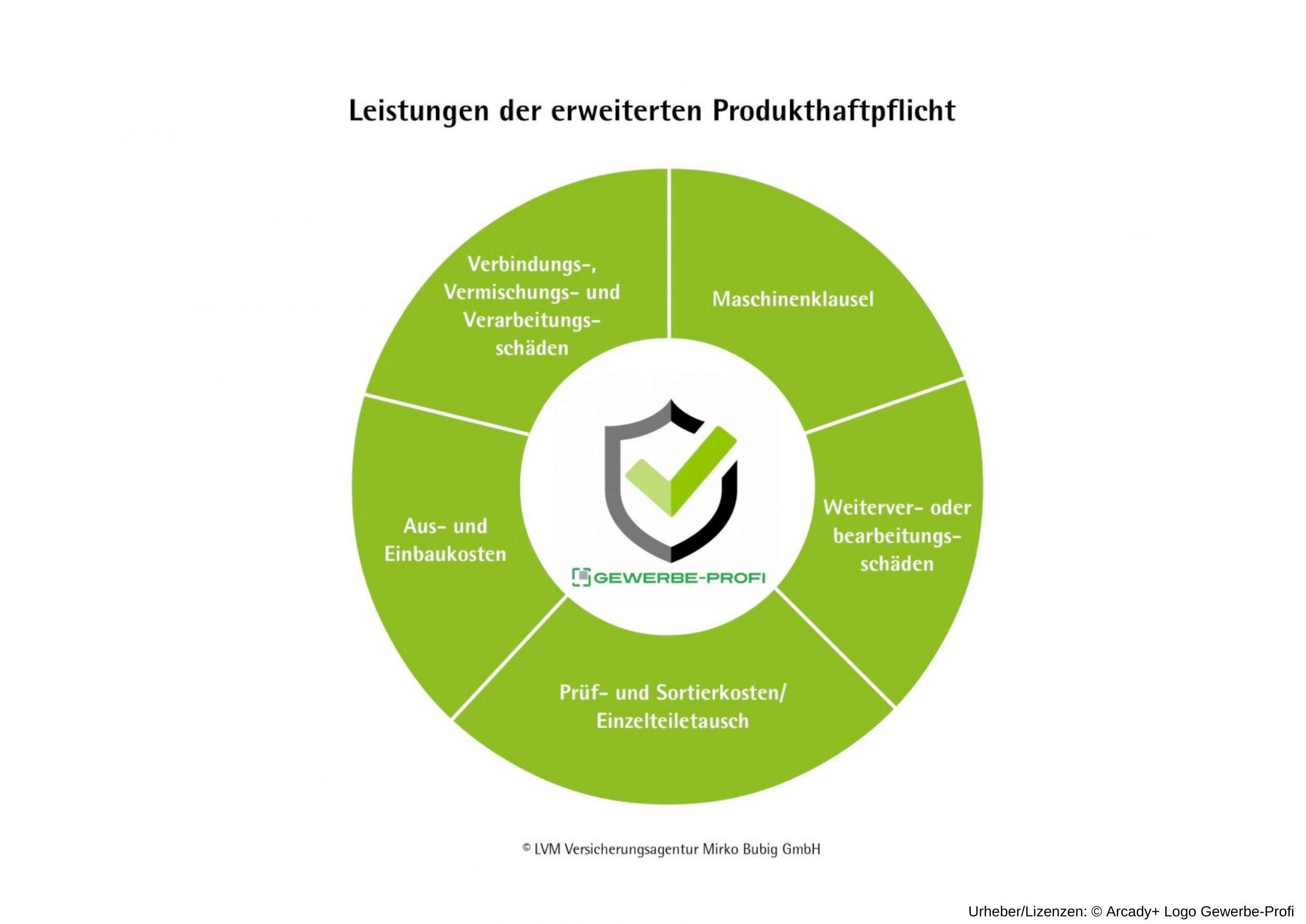 Produkthaftpflichtversicherung - Diese Leistungen enthält die erweiterte Produkthaftpflicht
