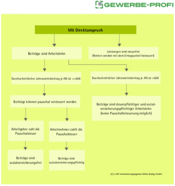 Betriebliche Gruppenunfallversicherung - Mit Direktanspruch