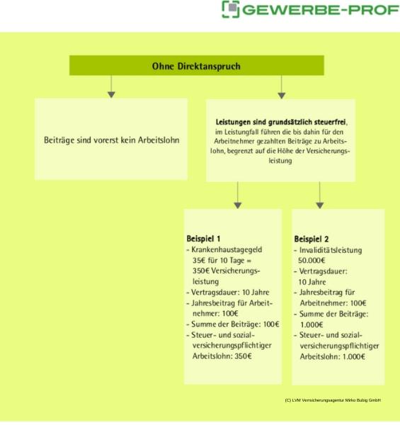 Betriebliche Gruppenunfallversicherung - Ohne Direktanspruch