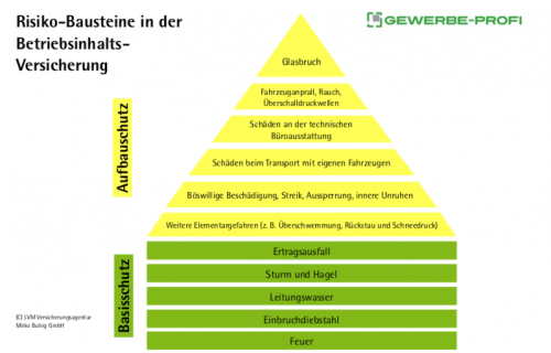 Inhaltsversicherung - Risiko-Bausteine in der Betriebsinhaltsversicherung